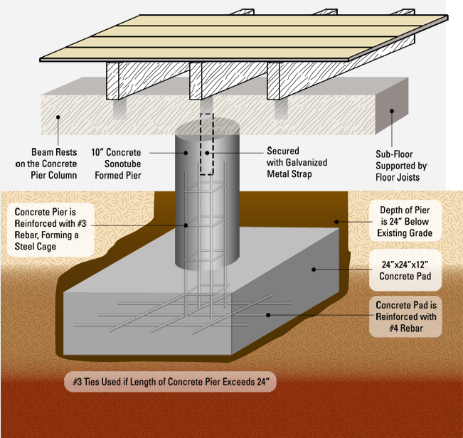 Fort Worth Concrete Pier Foundation Repair